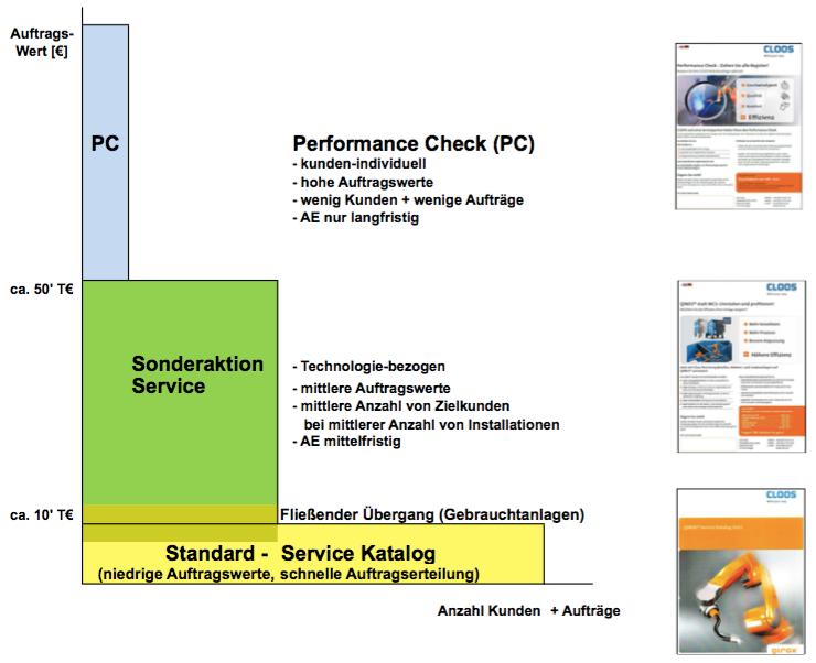 Drei-Schichten-Modell Service-Nachrüstungen