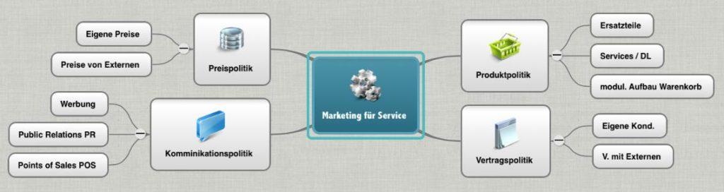 Das klassische Marketing-Modell