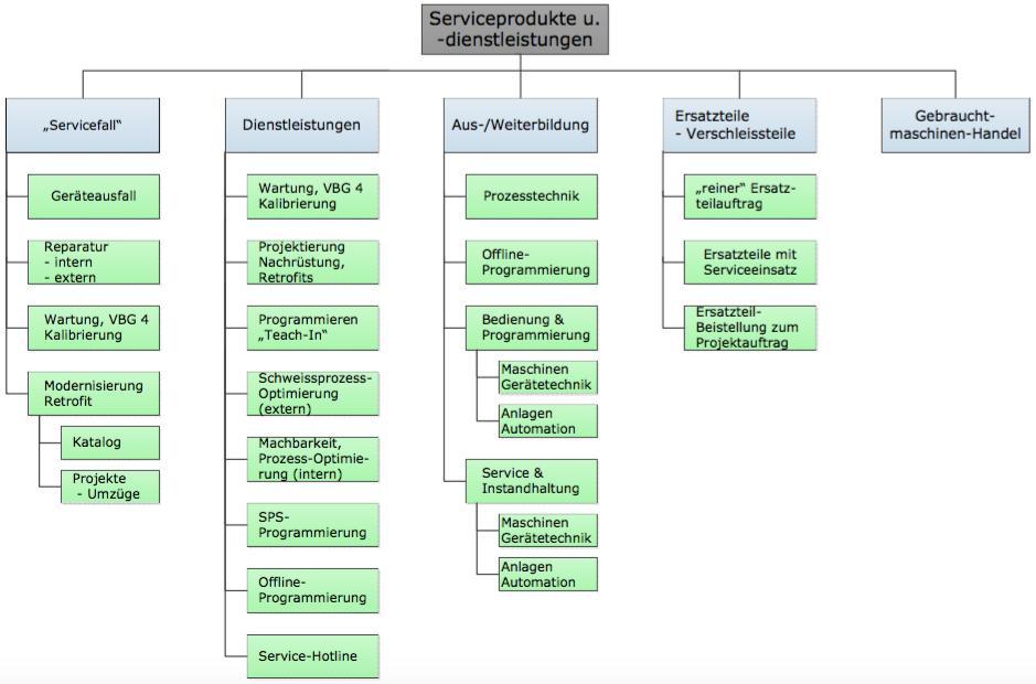 """Beispiel 1 """"modularer Aufbau Portfolio Ersatzteile & Services"""""""