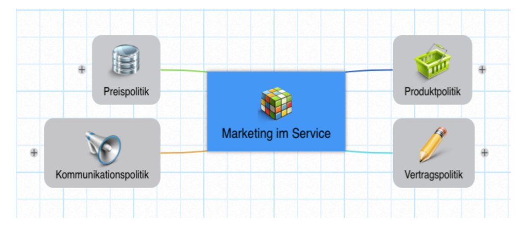 Marketing After Sales Service3