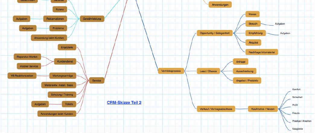 CRM Skizze Teil 2